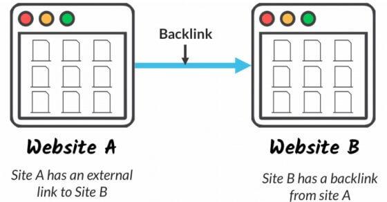 Free Backlink Sites List