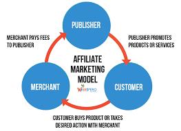 Affiliate Marketing Model