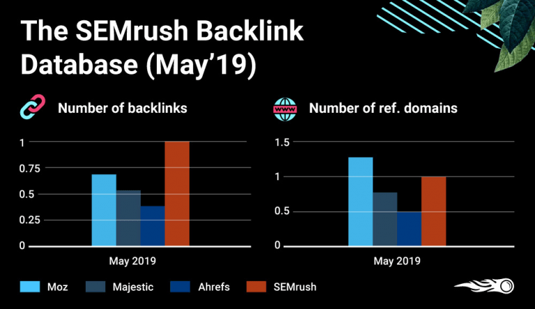 semrush-backlink-database-details