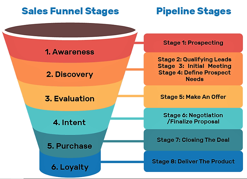 sales-funnel-stages-digitalupendra